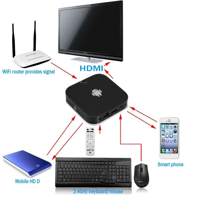 Eweat MK906II IPTV Smart Box